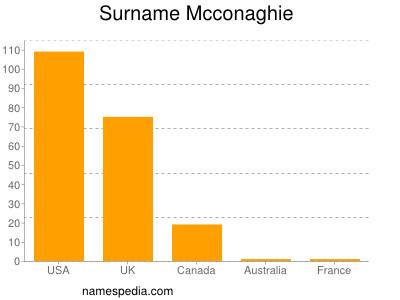 Surname Mcconaghie