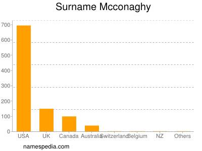 Surname Mcconaghy