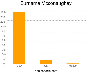 Surname Mcconaughey
