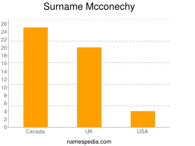 Surname Mcconechy