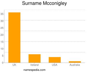 Surname Mcconigley