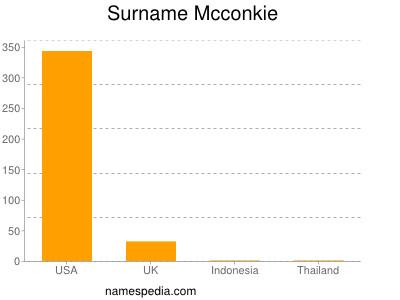 Surname Mcconkie
