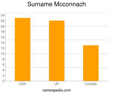 Surname Mcconnach