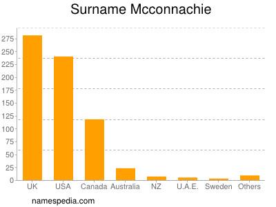 Surname Mcconnachie