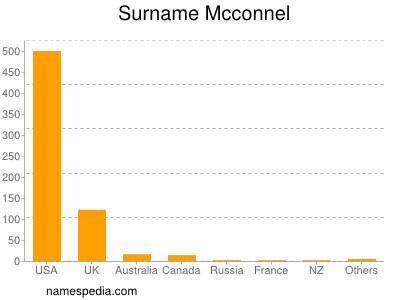 Surname Mcconnel