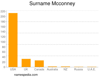 Surname Mcconney