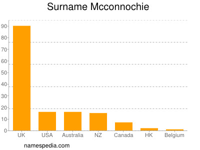 Surname Mcconnochie