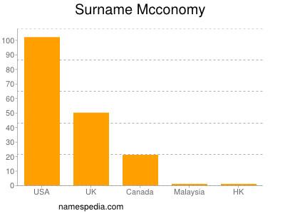 Surname Mcconomy