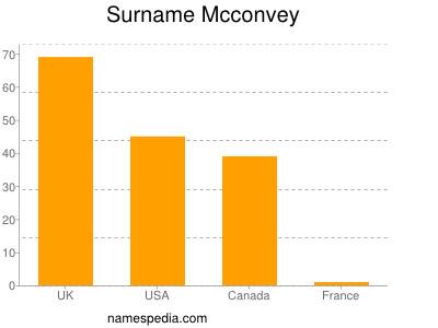 Surname Mcconvey