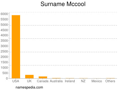 Surname Mccool
