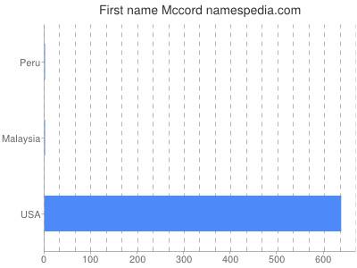 Given name Mccord