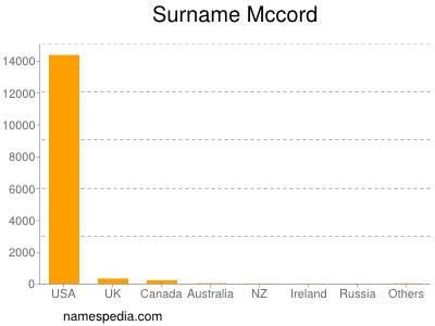 Surname Mccord