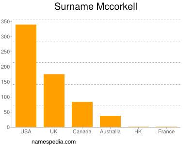 Surname Mccorkell