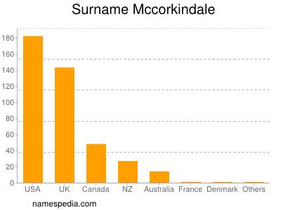 Surname Mccorkindale