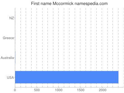 Given name Mccormick