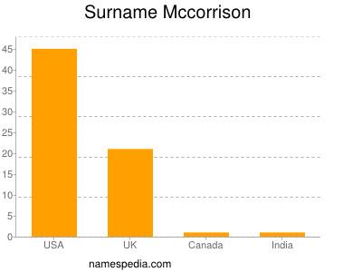 Surname Mccorrison
