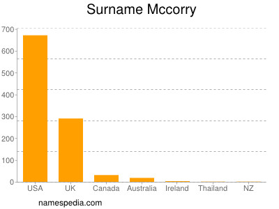 Surname Mccorry