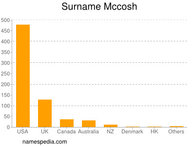 Surname Mccosh