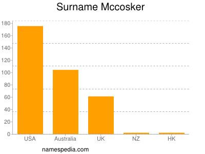 Surname Mccosker
