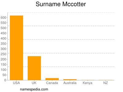 Surname Mccotter