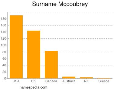 Surname Mccoubrey