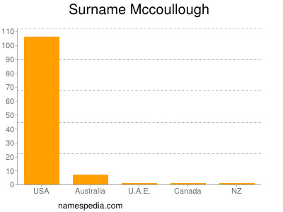 Surname Mccoullough