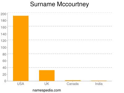 Surname Mccourtney