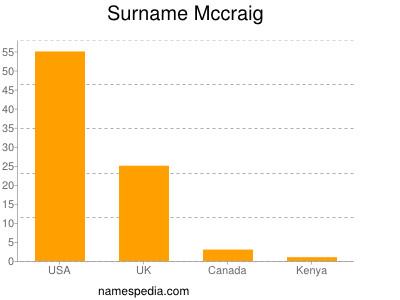 Surname Mccraig