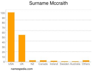 Surname Mccraith