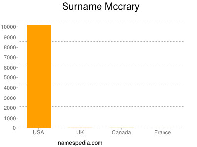 Surname Mccrary