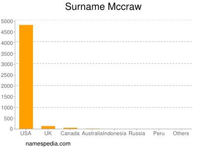 Surname Mccraw