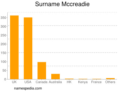 Surname Mccreadie