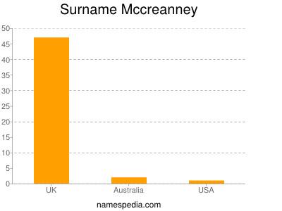 Surname Mccreanney