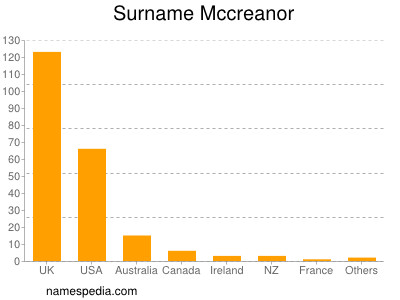 Surname Mccreanor
