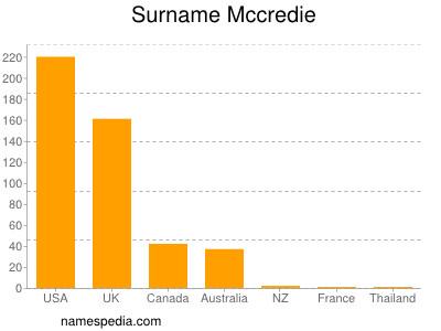Surname Mccredie