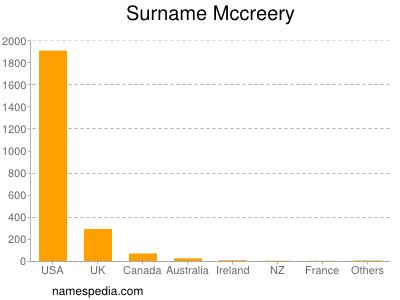 Surname Mccreery