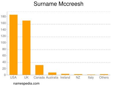 Surname Mccreesh