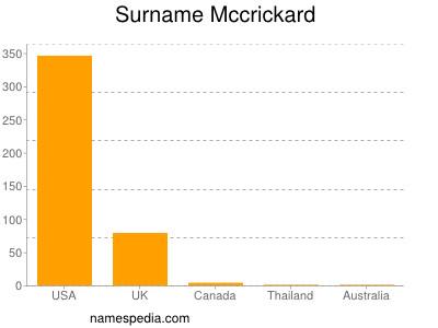 Surname Mccrickard