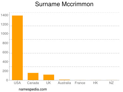 Surname Mccrimmon