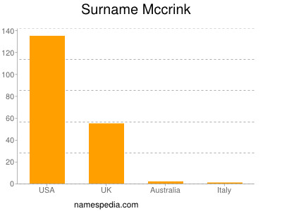 Surname Mccrink