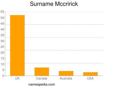 Surname Mccririck