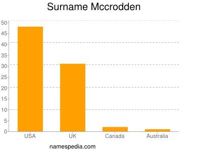 Surname Mccrodden