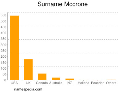 Surname Mccrone