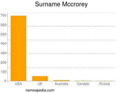 Surname Mccrorey