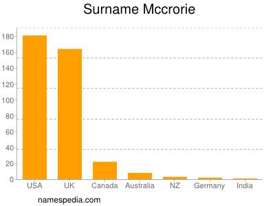 Surname Mccrorie