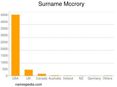 Surname Mccrory