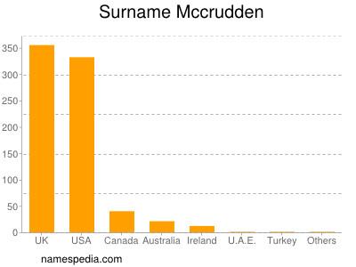 Surname Mccrudden