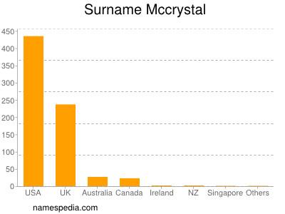 Surname Mccrystal