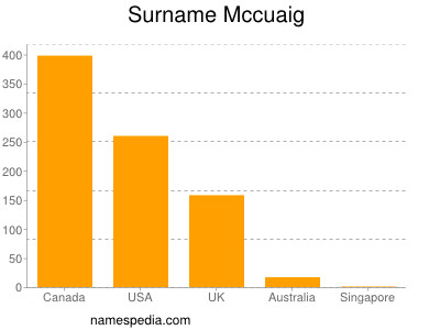 Surname Mccuaig