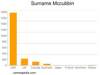 Surname Mccubbin